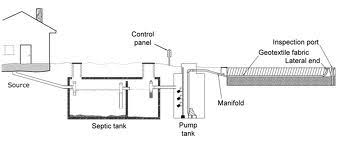How Often Should I Pump My Septic Tank?